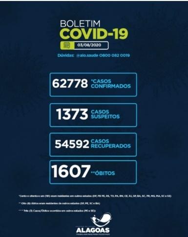 Alagoas tem 62.778 casos da Covid-19 e 1.607 óbitos