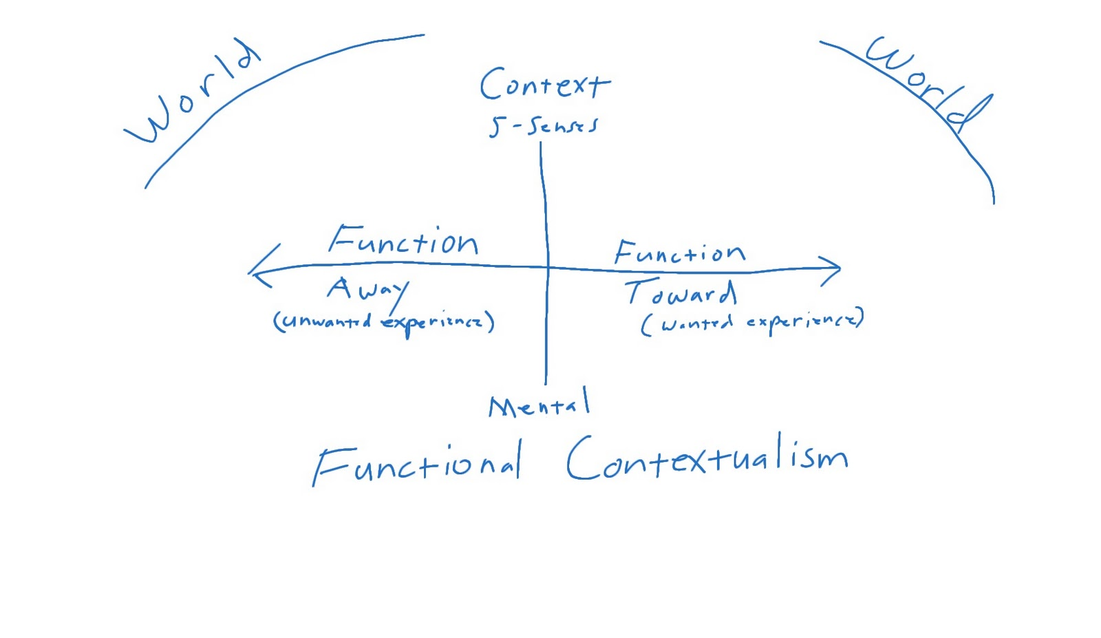 The Act Matrix By Kevin Polk Functional Contextualism