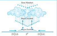 Hujan (Pengertian, Jenis, Proses Terjadinya)