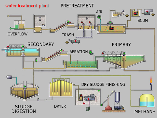 WATER TREATMENT PLANT DESIGN PPT