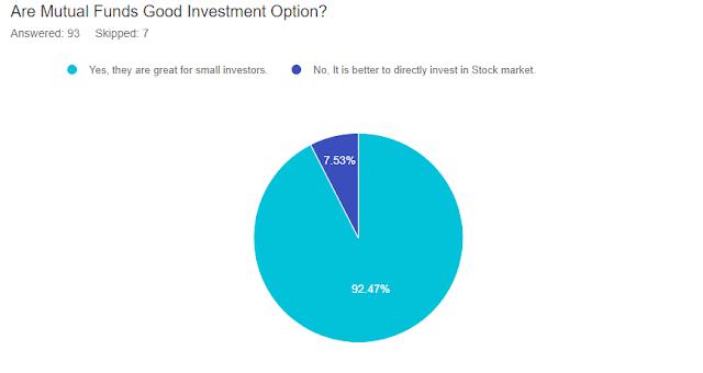Indian Investors chart