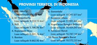 10 Provinsi Terkecil Di Indonesia