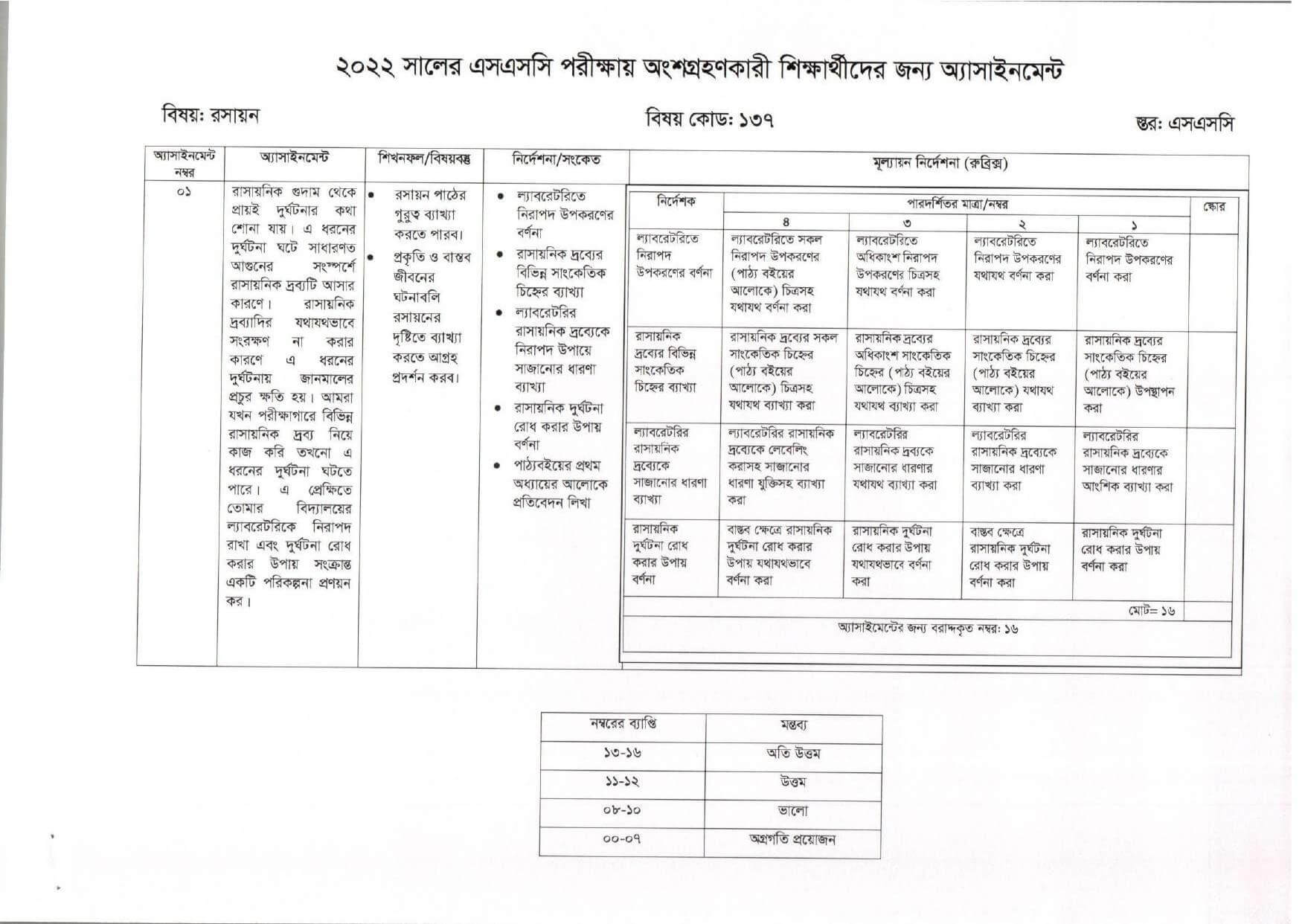 SSC Chemistry Assignment 2022
