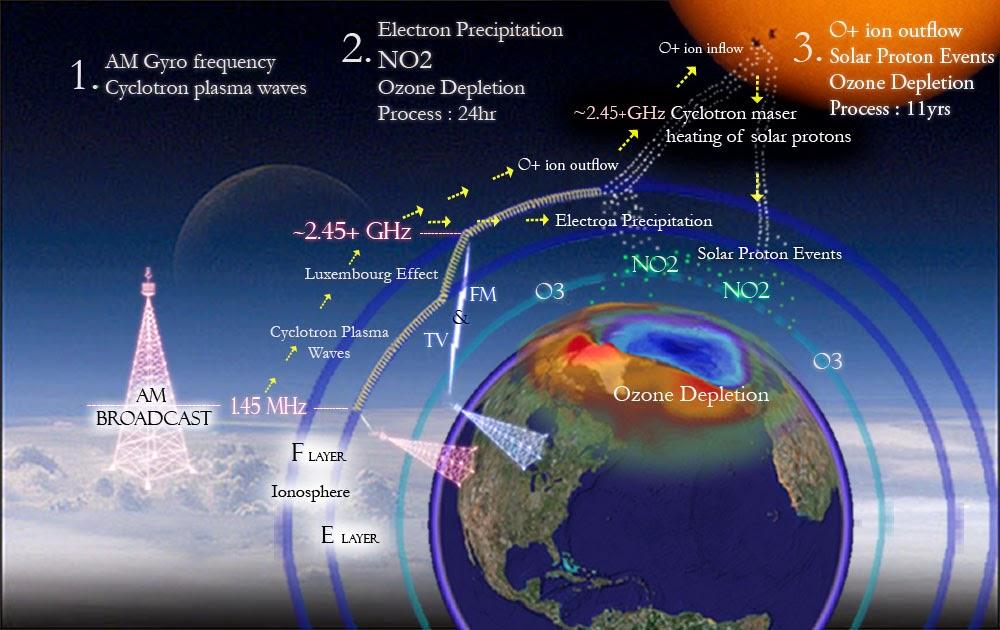 Fireworld: Ozone layer and ozone depletion