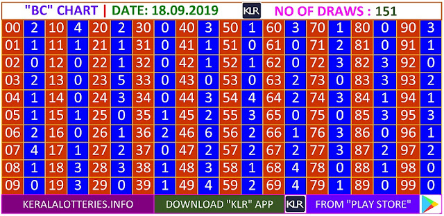 Kerala lottery result BC Board winning number chart of latest 151 draws of Wednesday Akshaya lottery. Akshaya Kerala lottery chart published on 18.09.2019