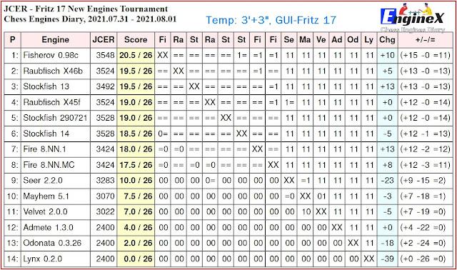 Chess Engines Diary - Tournaments 2021 - Page 11 2021.07.31.JCERFritz17NewEngines