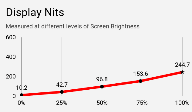 Display Nits of HP 14s DR1009TU laptop at difference brightness levels.