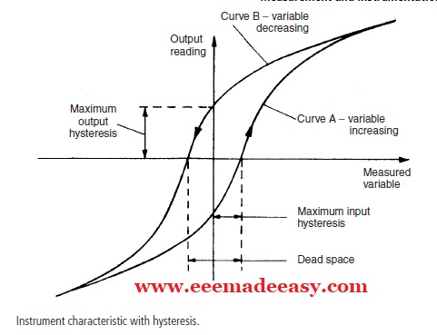 hysteresis characteristics of instruments