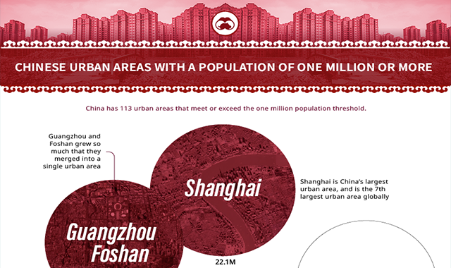 Meet China's 113 Cities With More Than One Million People #infographic