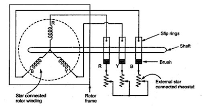 Electrical and Instrumentation Engineering: Why the rotor