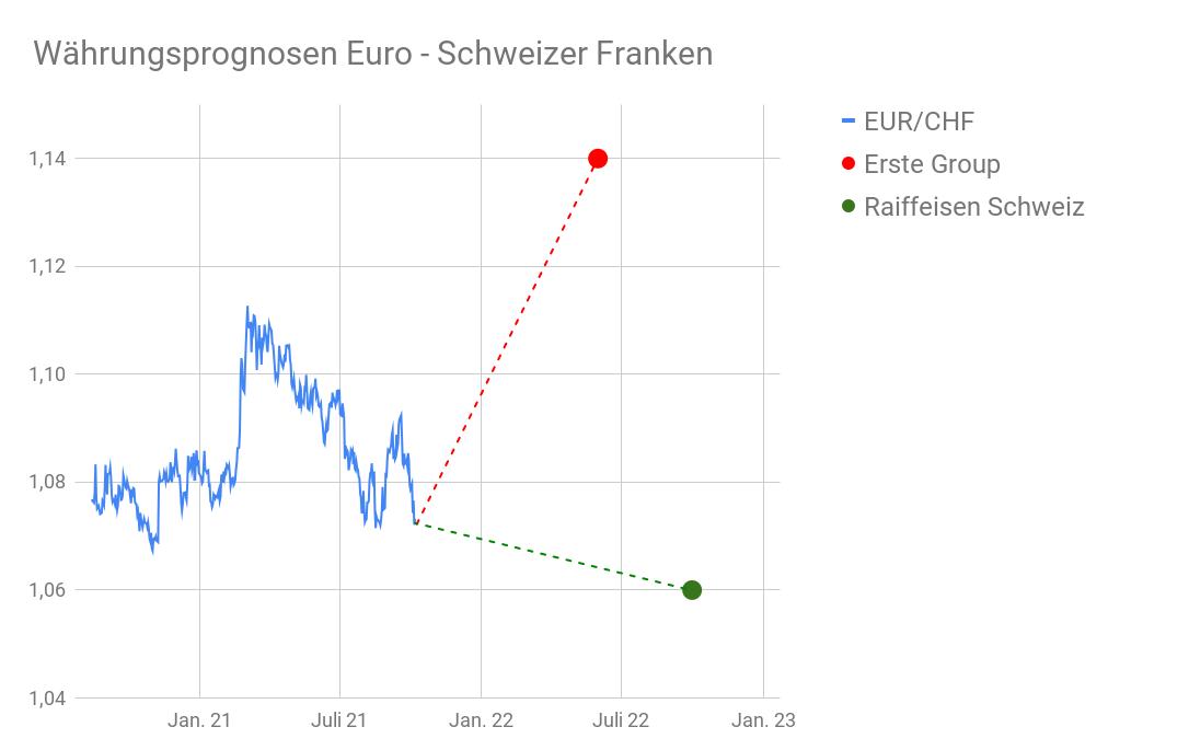 EUR/CHF-Wechselkursdiagramm mit Prognosen 2022