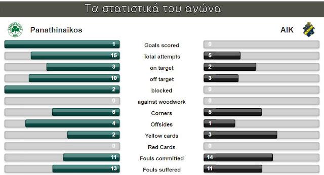 Τα στατιστικά του Παναθηναϊκός - AIK Στοκχόλμης