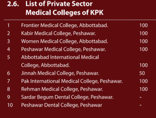 list of private sector medical colleges in kpk