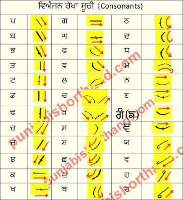 kartar-singh-shorthand-consonants