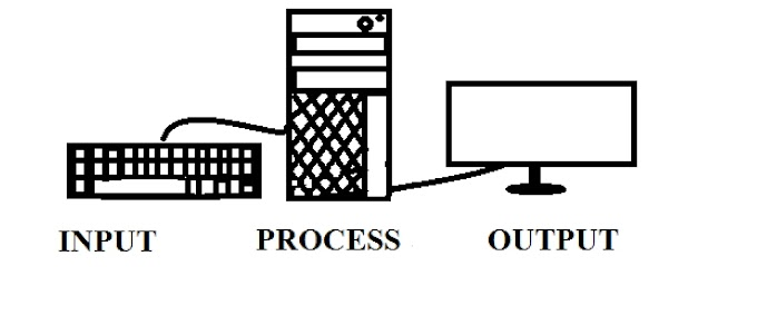 इनपुट और आउटपुट डिवाइस क्या है | what is  input and output devices