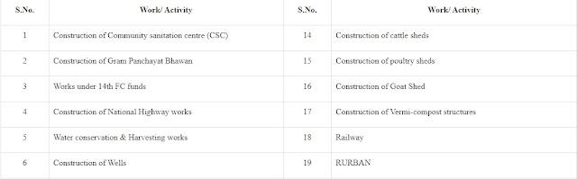 List-of-work-&-activities