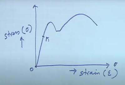 ideal stress-strain curve