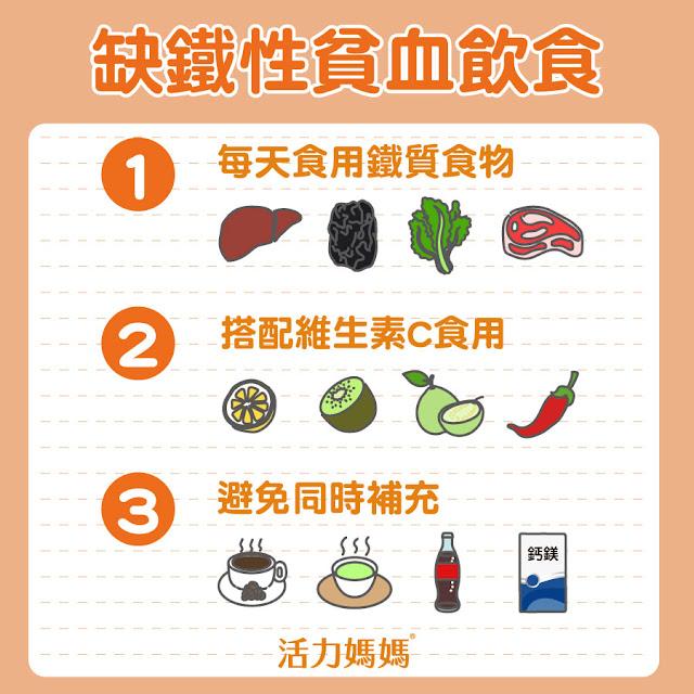 缺鐵性貧血,每天食用鐵質食物、搭配維他命C食物、避免同時補充鈣