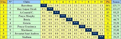 Clasificación del III Campeonato de Catalunya por equipos