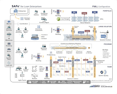 Scaled Agile Framework Diagram