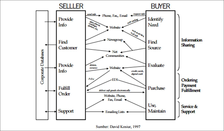 Skema Proses Bisnis E Commerce