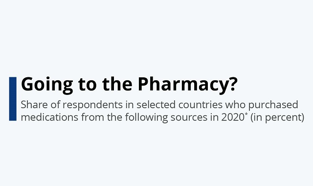 Medicine purchasing trends in 2020