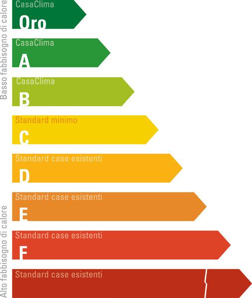 La certificazione CasaClima   Sostenibile