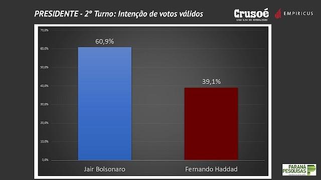 URGENTE: Bolsonaro dispara e passa de 60% nas pesquisas