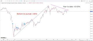 Tapering, covid, IPO tech unicorn & decacorn