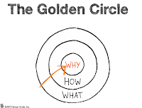 Sinek's Golden Circle