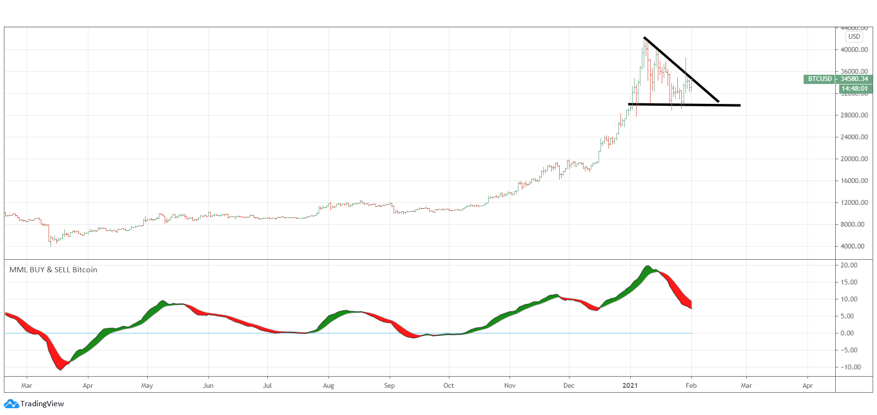 Bitcoin - Triangle Formation | TheFinance.sg
