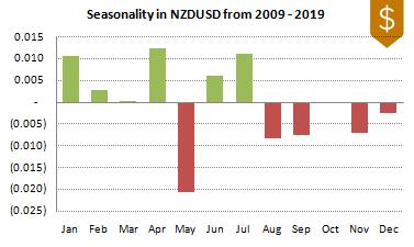 NZDUSD FX Seasonality 2009-2019