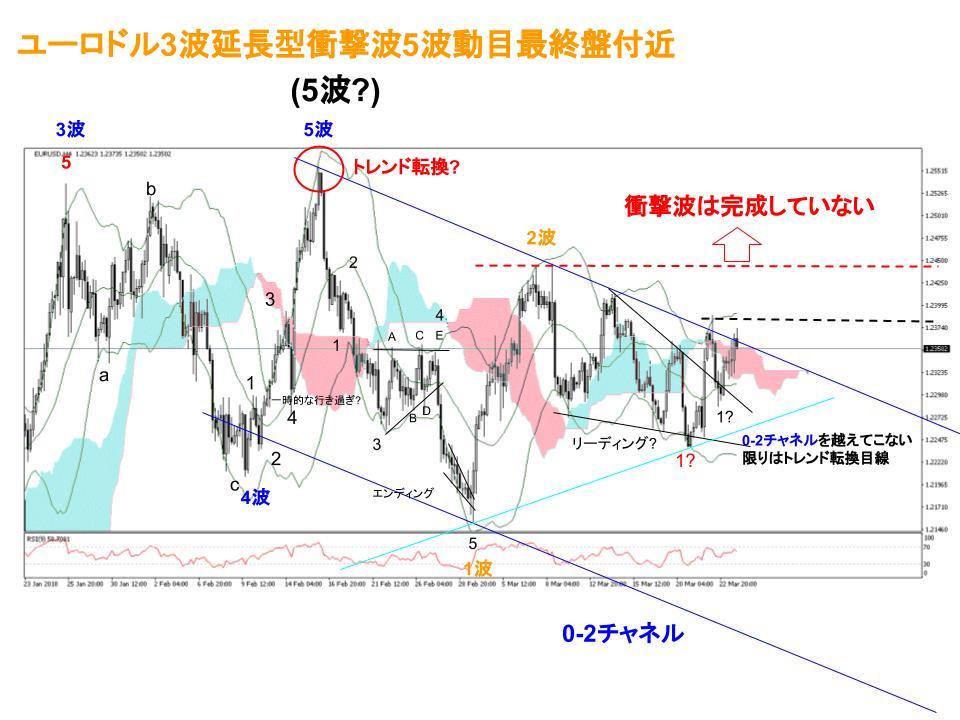 ユーロドル為替相場4時間足チャート(3/19~週)