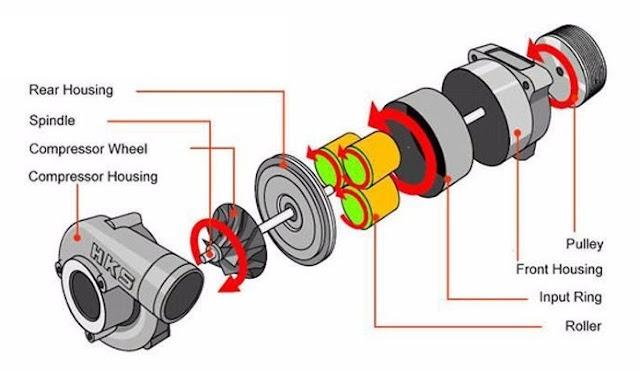 compresor centrifugo