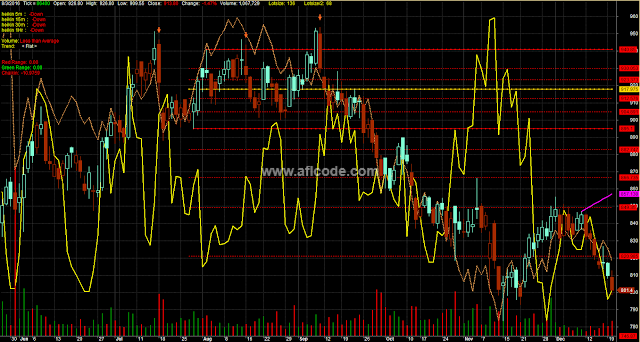 Composite Fibonacci Volume Spike Indicator