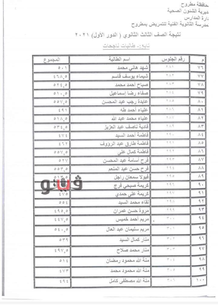 اعتماد نتيجة مدرسة التمريض بمحافظة مطروح 0%2B%25281%2529
