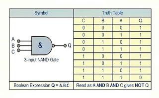 بوابة NAND المنطقية
