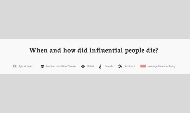 The Deaths of Influential People: When And How?