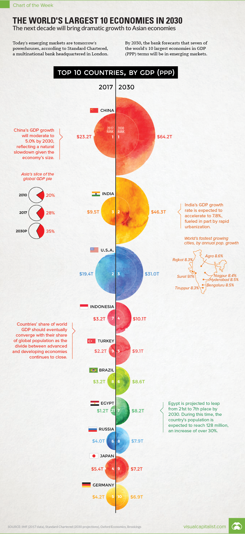 The World's Largest 10 Economies in 2030 #infographic