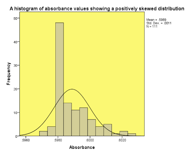 Fig. 2: A histogram showing a positively skewed distribution