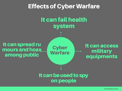 Effects of Cyber Warfare