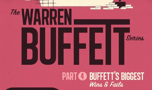 The Warren Buffett Series Part 4: Buffett's Biggest Wins and Fails #infographic