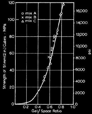 Relation between development of strength and gel/space ratio of mortar
