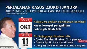 Buronan Djoko Tjandra Sudah di Indonesia, Pakar: Imigrasi Kemenkumham Kecolongan