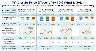 Wholesale Price Effects of 40-50% Wind & Solar (Credit: LBNL) Click to Enlarge.