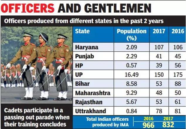 how many gujarati in indian army, indian army regiments name, why indian army does not have Gujarat Regiment, भारतीय सैन्यात गुजराती रेजिमेंट का नाही, इंडियन आर्मी, गुजराती