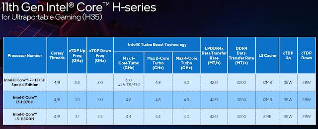 CES 21 Nuevos Procesadores Intel