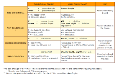 99 Contoh Conditional Sentences Type 1