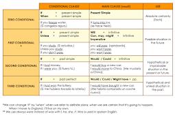 Contoh Conditional Sentences Type 1, 2, 3 Rumus