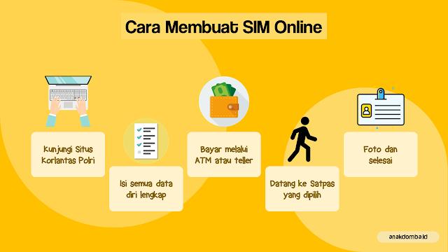 Cara Buat dan Perpanjang SIM Online